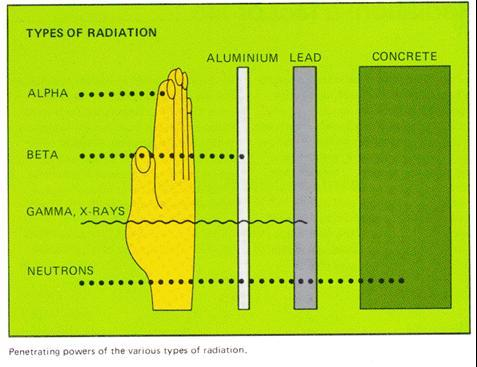 Natural Radiation Slide 3